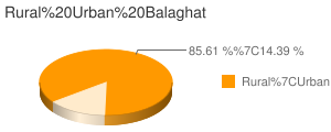 Balaghat census population